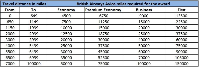 Avios Award Chart