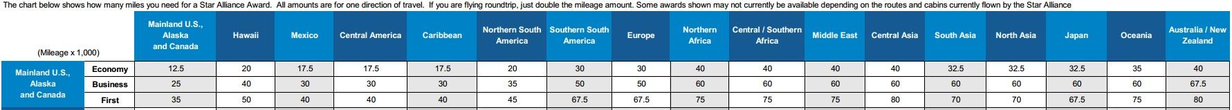 United Air Chart