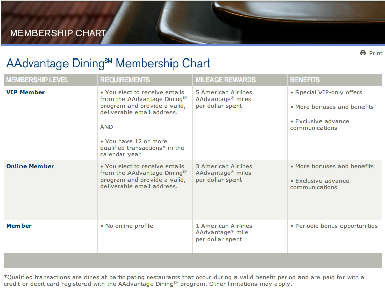 Dining Membership Levels
