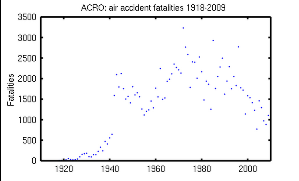Air Fatalities